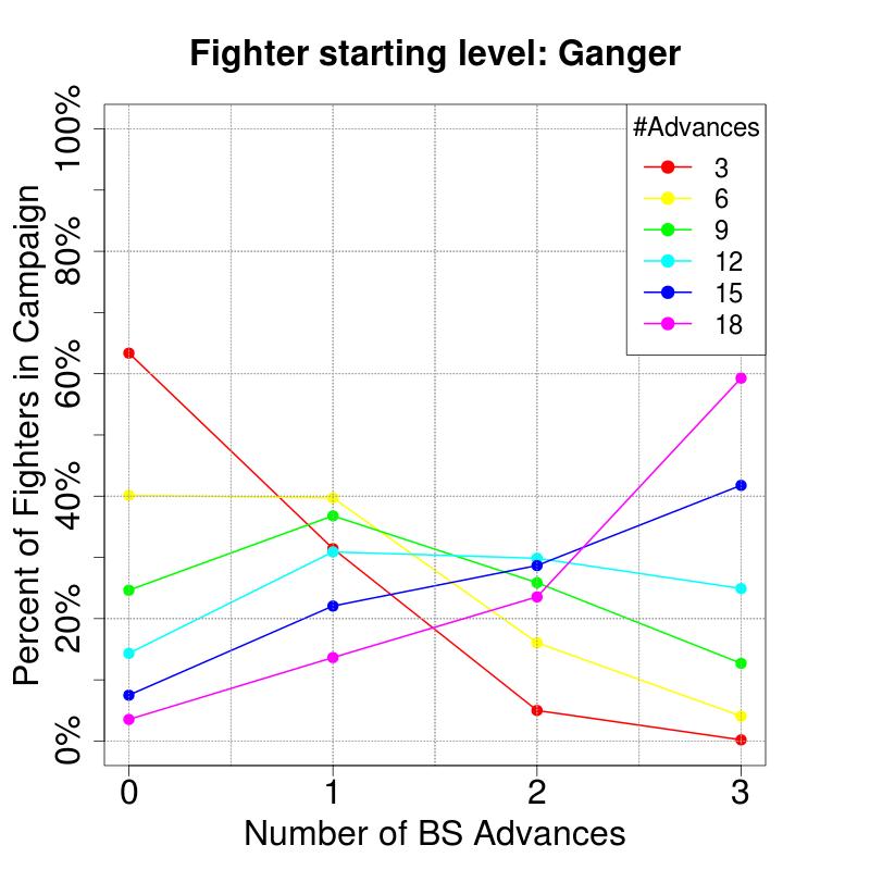 CharacteristicAdvancesProbs_RandomOverflow_BS_Ganger.png