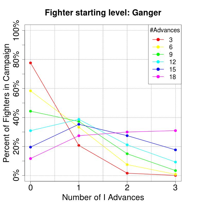 CharacteristicAdvancesProbs_RandomOverflow_I_Ganger.png