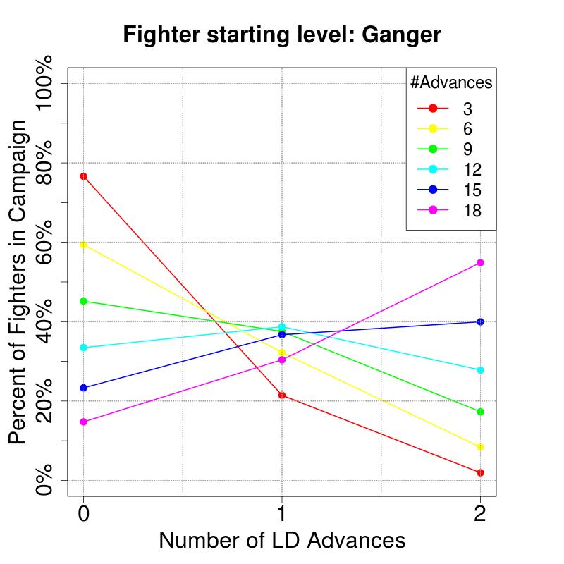 CharacteristicAdvancesProbs_RandomOverflow_LD_Ganger.png