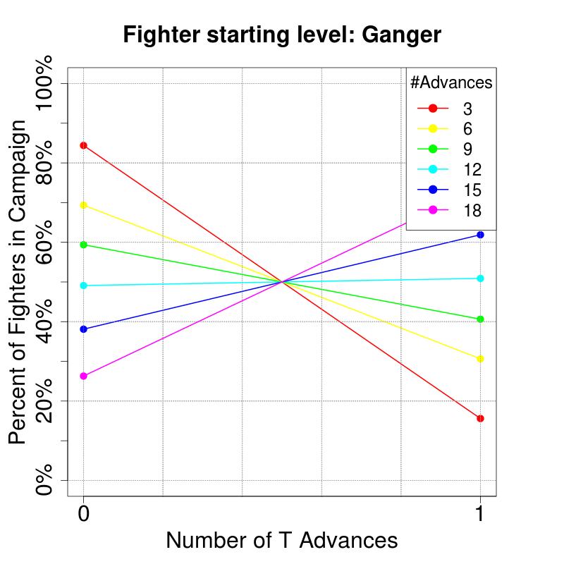 CharacteristicAdvancesProbs_RandomOverflow_T_Ganger.png