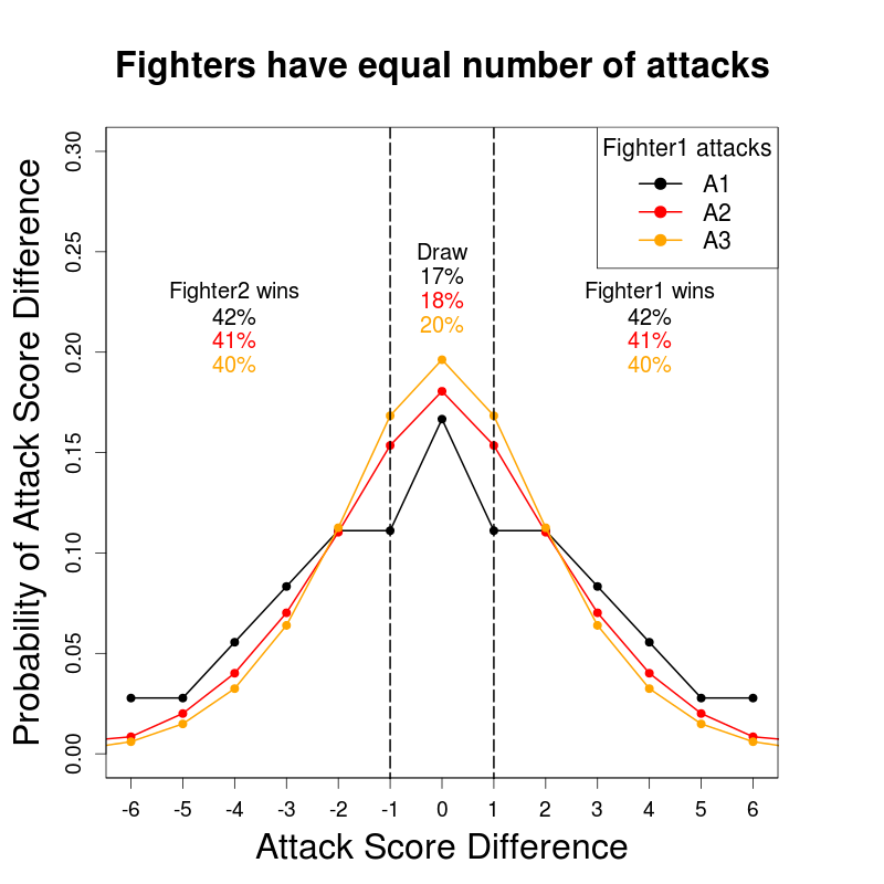 CombatScoreDifferences_CdfFALSE_Fighter2Attacks-Equal_EXAMPLE1.png
