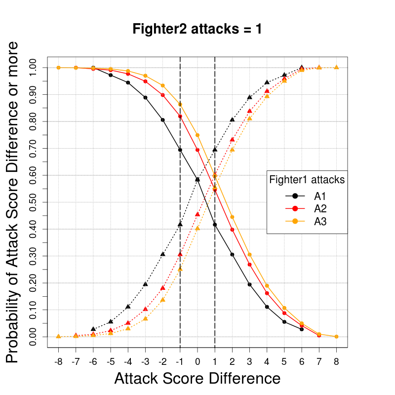 CombatScoreDifferences_CdfTRUE_Fighter2Attacks-1_EXAMPLE1.png