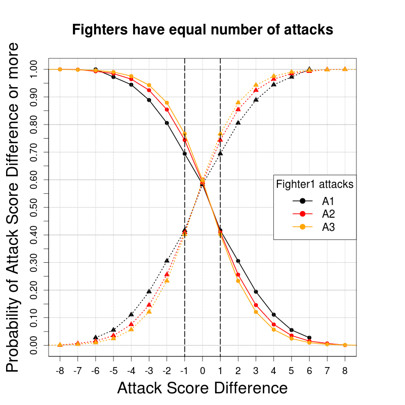 CombatScoreDifferences_CdfTRUE_Fighter2Attacks-Equal_EXAMPLE1.png
